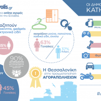 Infographic AggelioPolis.gr