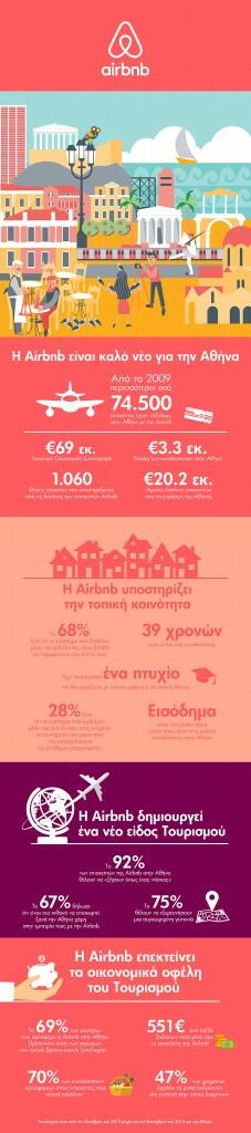 Infographic Athens 22-04