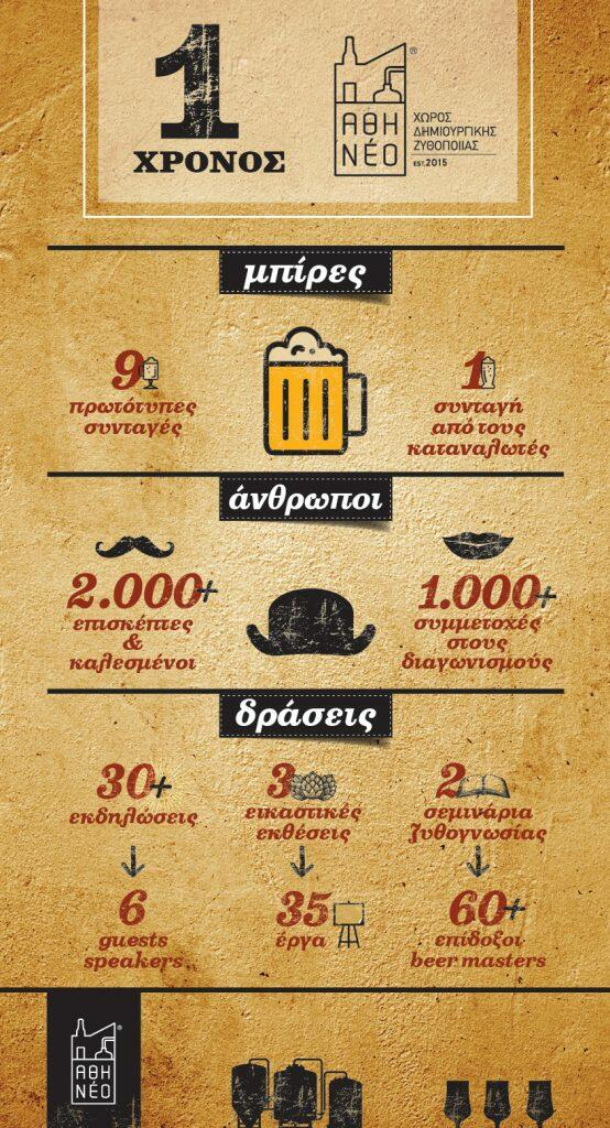 Athineo 1 year Infographic